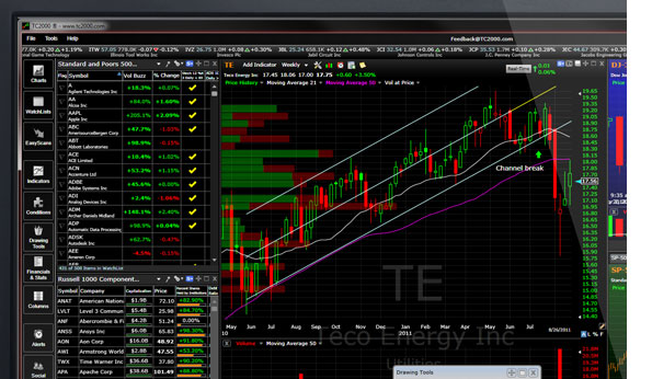 WORDEN TC2000 & FreeStockCharts.com – Leader in Real-time Stock Charts